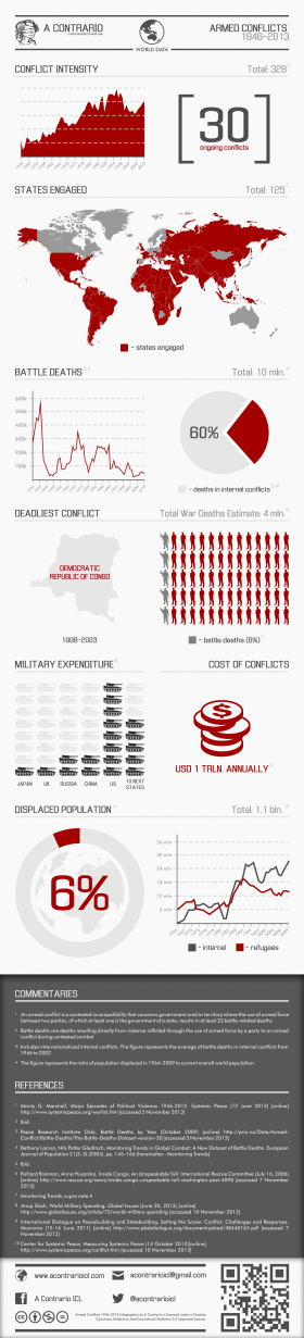 Armed Conflict Infographic